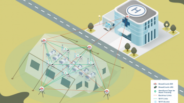 Rajant Kinetic Mesh Networks